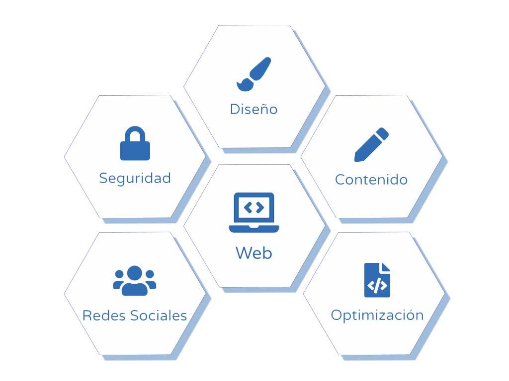 ingeseo infografia servicio estrategia diseño web